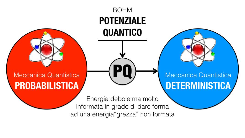 Bohm e il %22velo di Maya%22, i presupposti fisici di come possiamo creare il nostro universo2